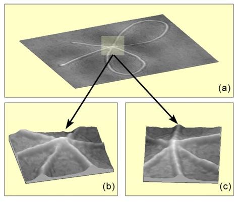 Figura 11: Vista 3D del grafismo con más de dos líneas de intersección. (a) muestra el perfil y (c) perfil 3D desde otro ángulo.